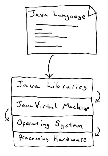 The Java language, virtual machine, libraries, and operating environmen
