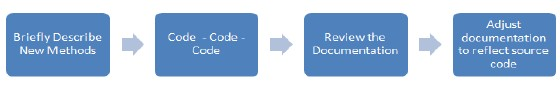 Simple documentation process