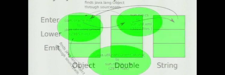 Building Large Java Projects Faster