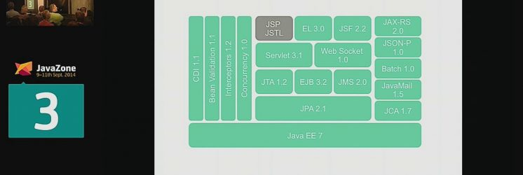 50 New Features of Java EE 7